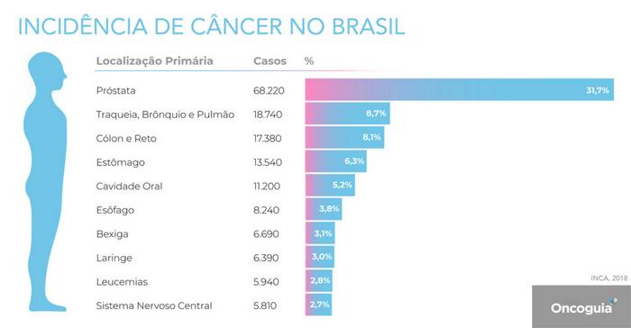 Estimativa 2018 Câncer