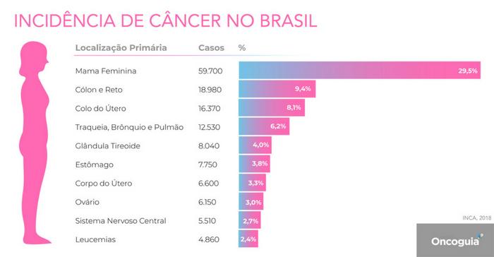 Estimativa câncer 2018
