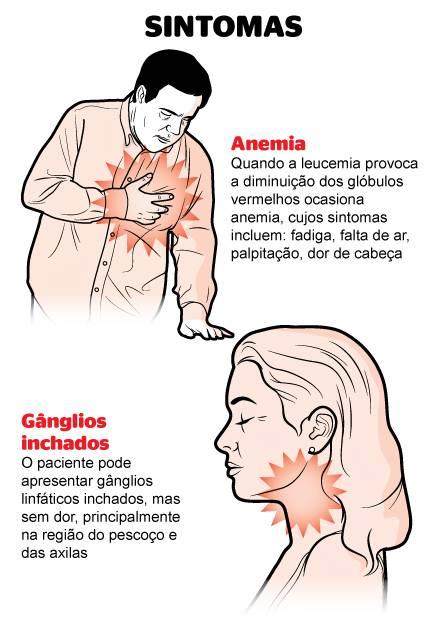 Anemia x leucemia, Anemia scaderea hemoglobinei